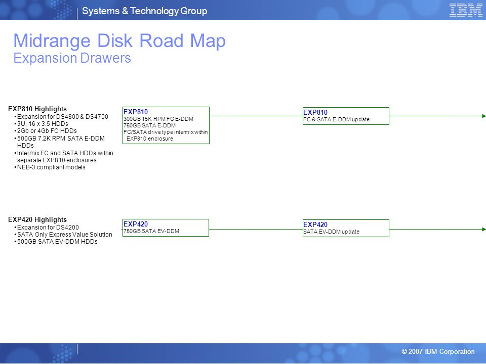 Midrange Disk Road Map Expansion Drawers
