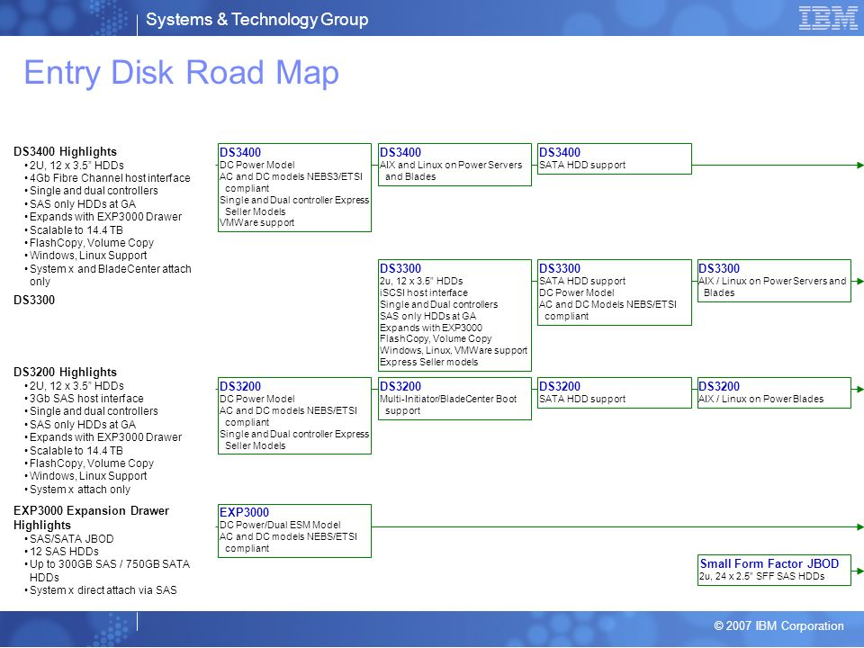 Entry Disk Road Map DS3400 Highlights DS3400 DS3400 DS3400 DS3300