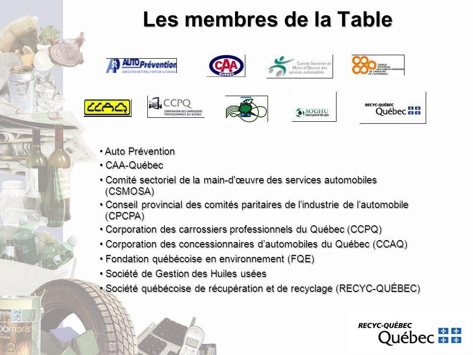 Les membres de la Table Auto Prévention CAA-Québec