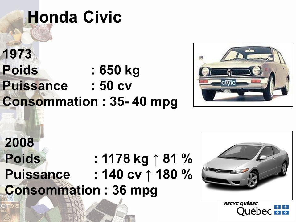 Honda Civic 1973 Poids : 650 kg Puissance : 50 cv