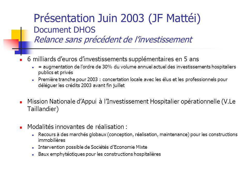 Présentation Juin 2003 (JF Mattéi) Document DHOS Relance sans précédent de l'investissement