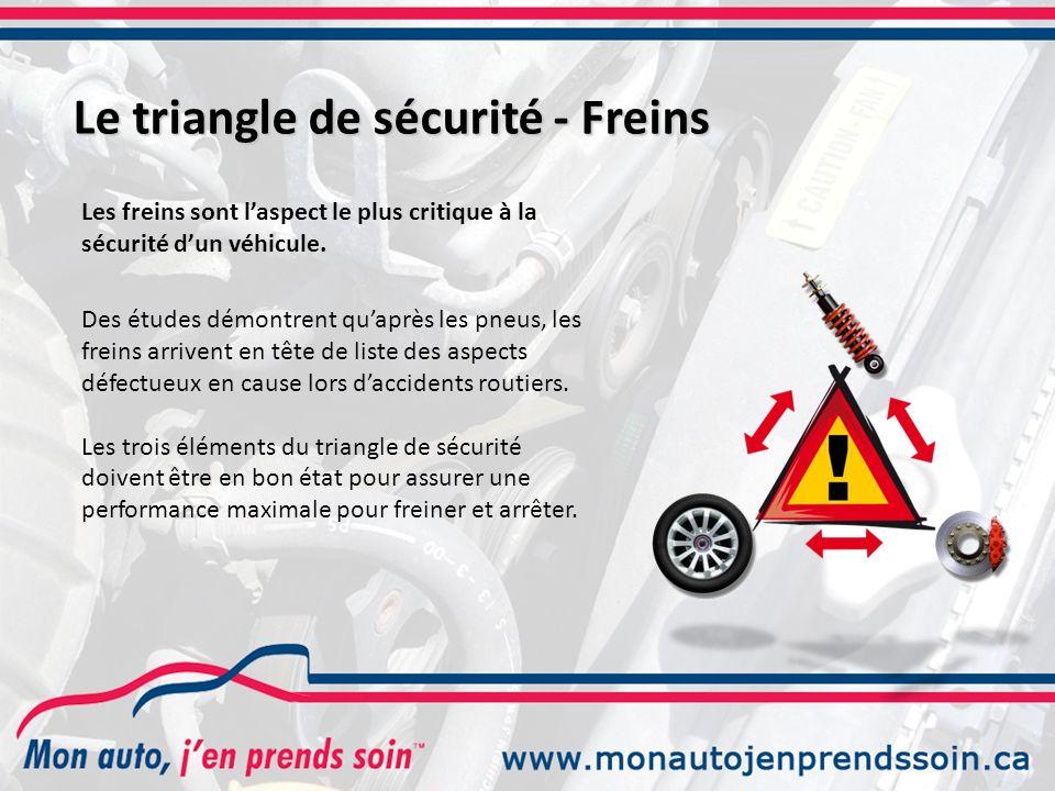 Le triangle de sécurité - Freins