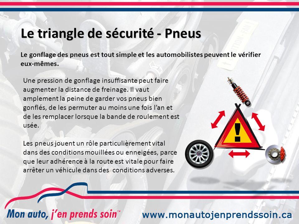 Le triangle de sécurité - Pneus