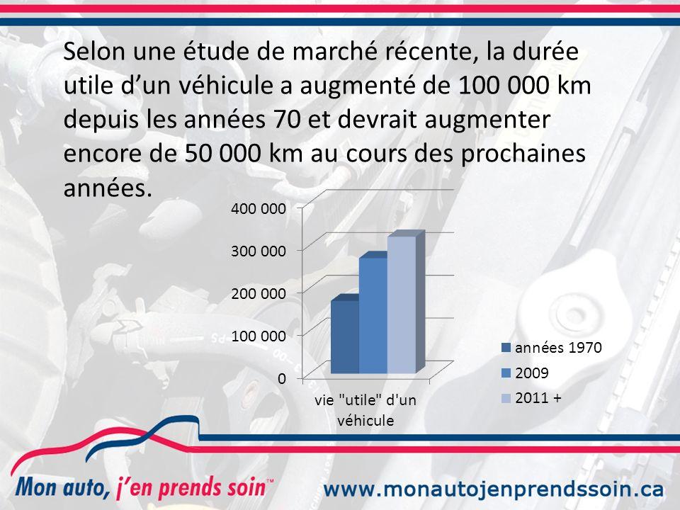 Selon une étude de marché récente, la durée utile d'un véhicule a augmenté de 100 000 km depuis les années 70 et devrait augmenter encore de 50 000 km au cours des prochaines années.