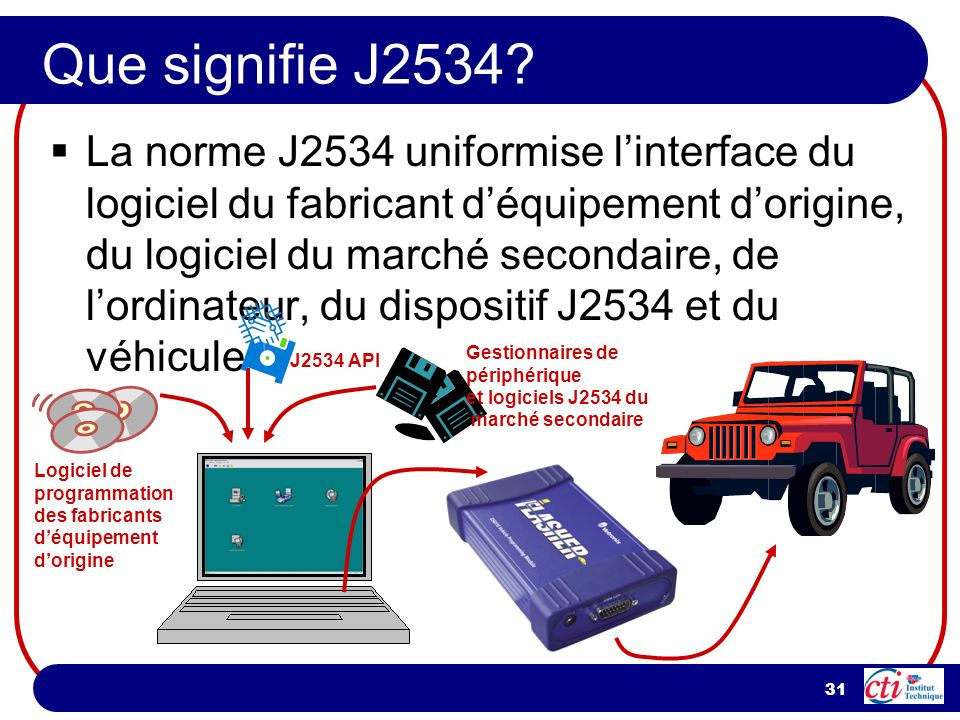 Que signifie J2534