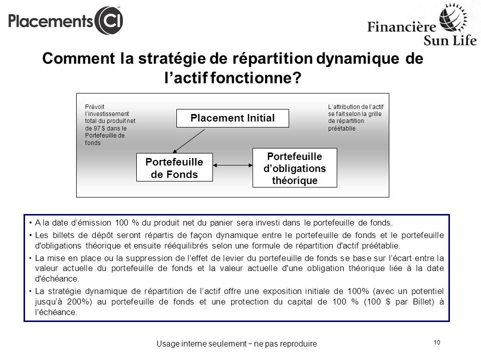 Comment la stratégie de répartition dynamique de l'actif fonctionne
