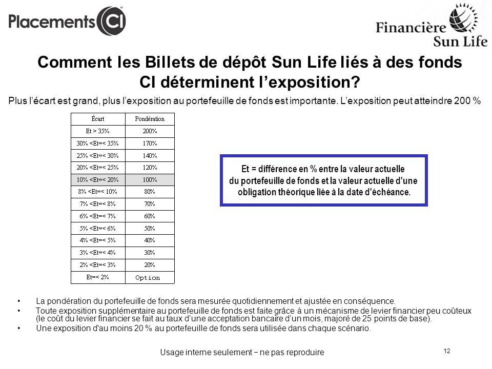 Comment les Billets de dépôt Sun Life liés à des fonds CI déterminent l'exposition