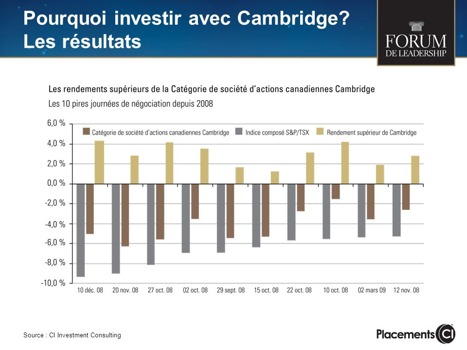 Pourquoi investir avec Cambridge Les résultats