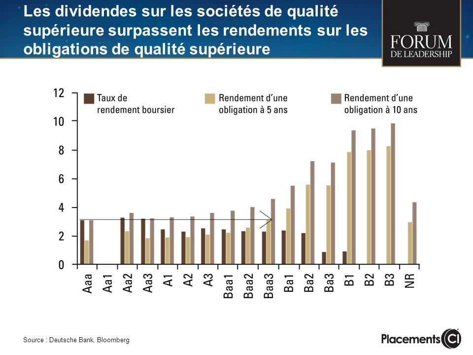 Les dividendes sur les sociétés de qualité supérieure surpassent les rendements sur les obligations de qualité supérieure