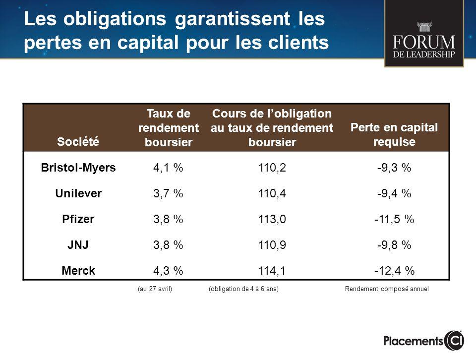 Les obligations garantissent les pertes en capital pour les clients