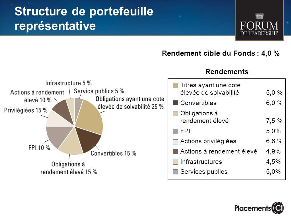 Structure de portefeuille représentative
