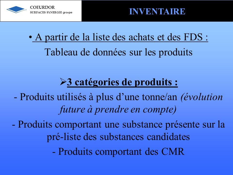 3 catégories de produits :