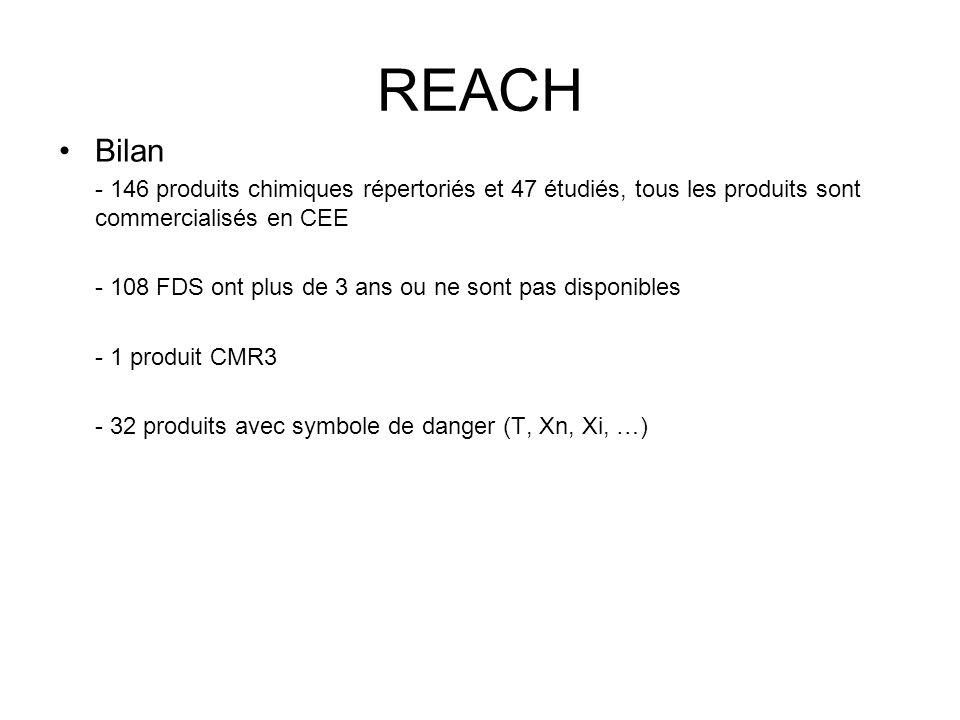 REACH Bilan. - 146 produits chimiques répertoriés et 47 étudiés, tous les produits sont commercialisés en CEE.