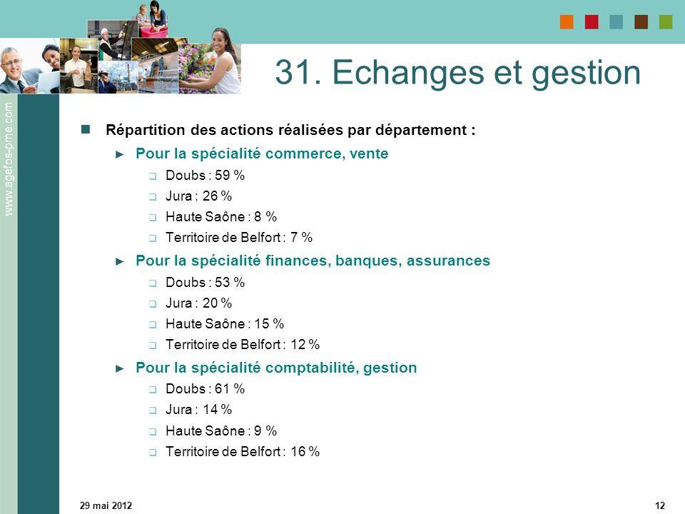 31. Echanges et gestion Répartition des actions réalisées par département : Pour la spécialité commerce, vente.