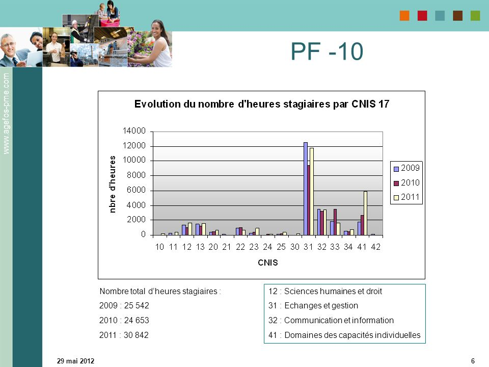 PF -10 Nombre total d'heures stagiaires : 2009 : 25 542 2010 : 24 653