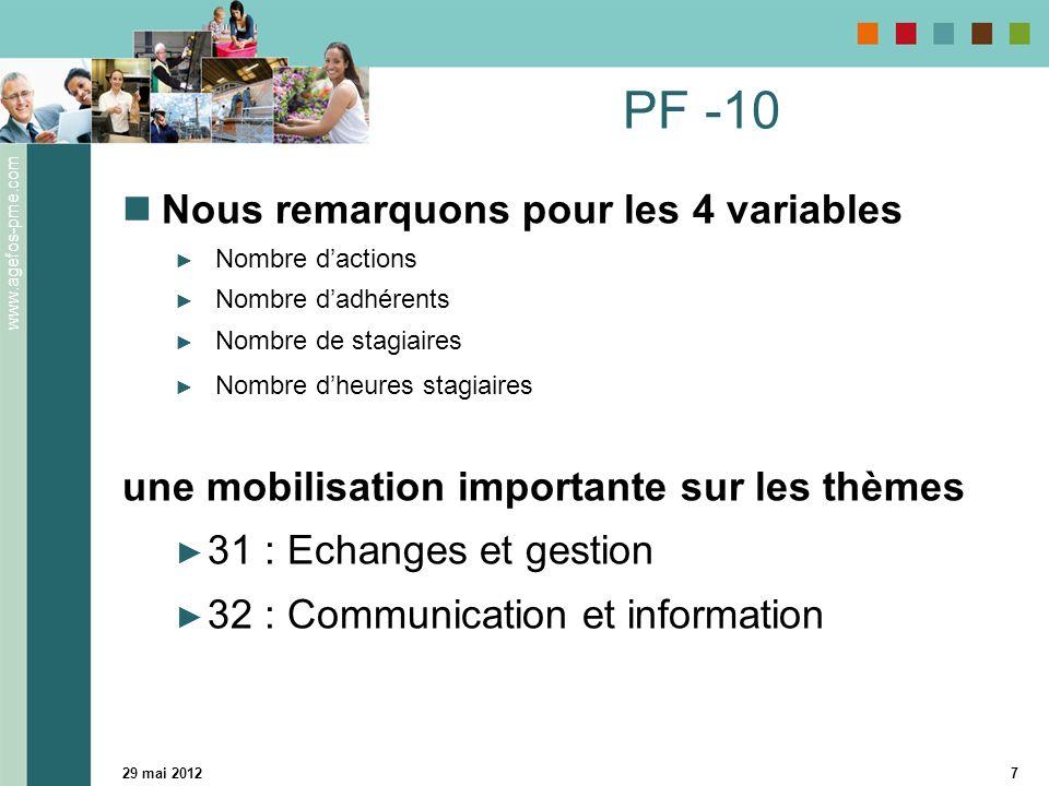 PF -10 Nous remarquons pour les 4 variables