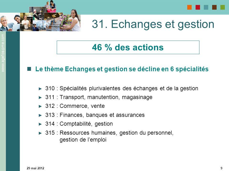 31. Echanges et gestion 46 % des actions