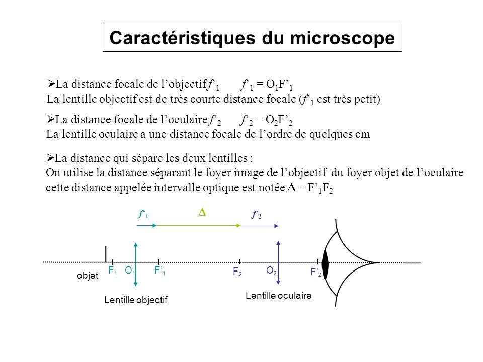 Caractéristiques du microscope