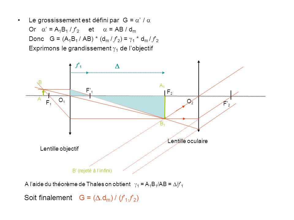 Soit finalement G = (D.dm) / (f'1.f'2)
