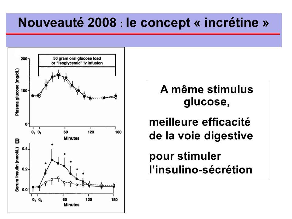Nouveauté 2008 : le concept « incrétine » A même stimulus glucose,