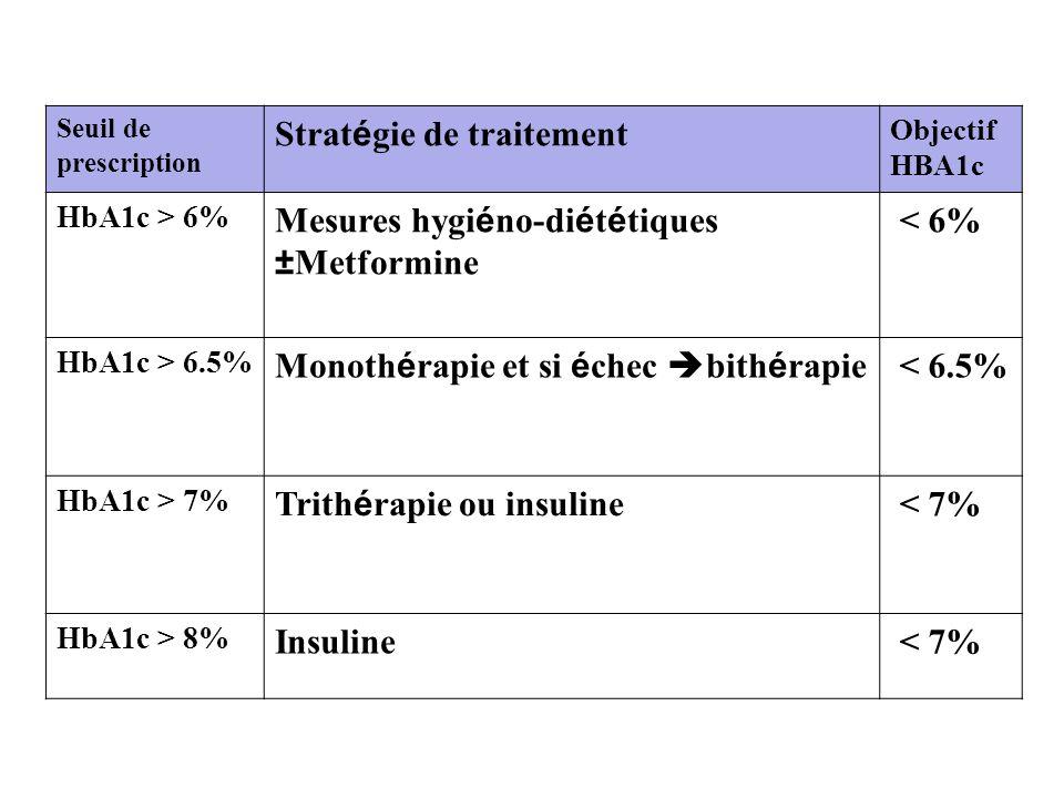 Stratégie de traitement Mesures hygiéno-diététiques ±Metformine