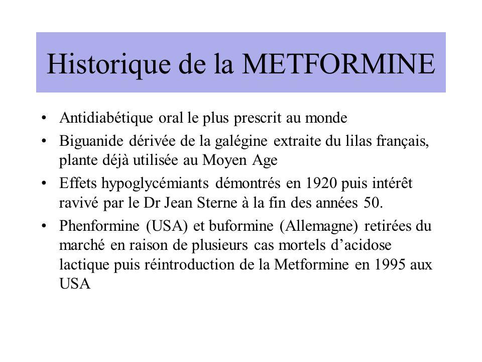 Historique de la METFORMINE