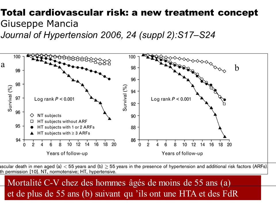 Total cardiovascular risk: a new treatment concept