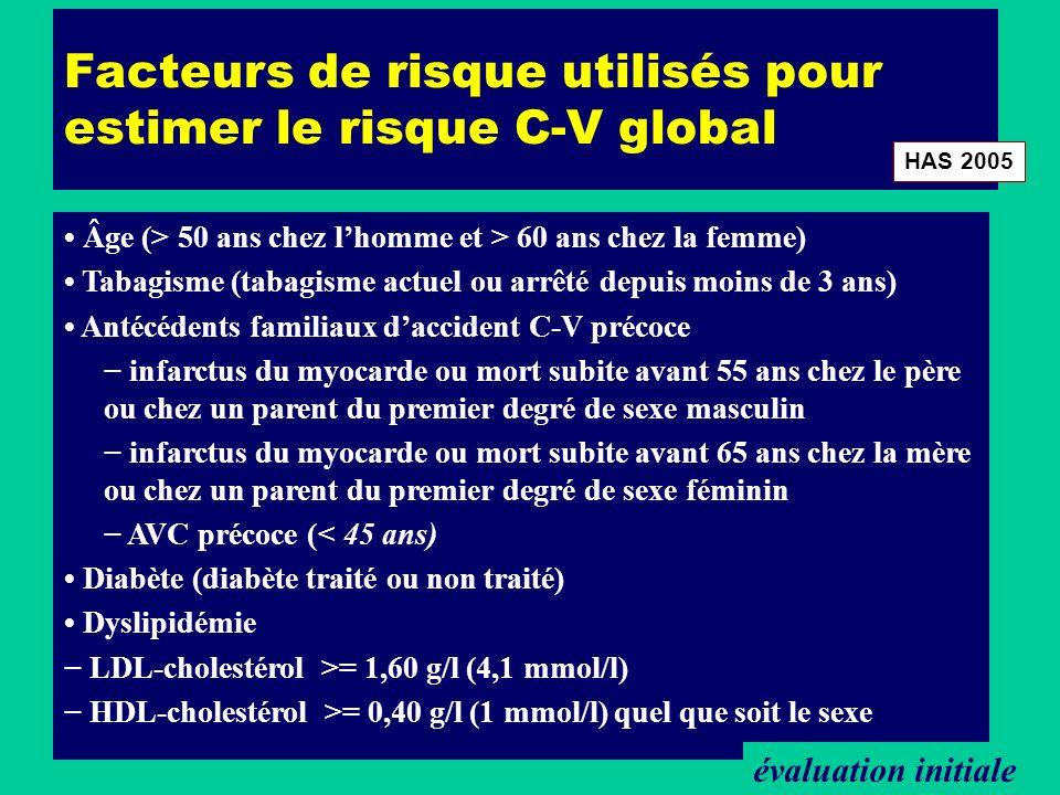 Facteurs de risque utilisés pour estimer le risque C-V global