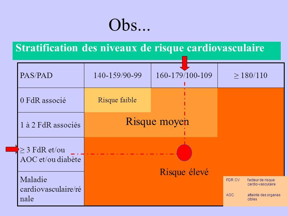 Obs... Stratification des niveaux de risque cardiovasculaire
