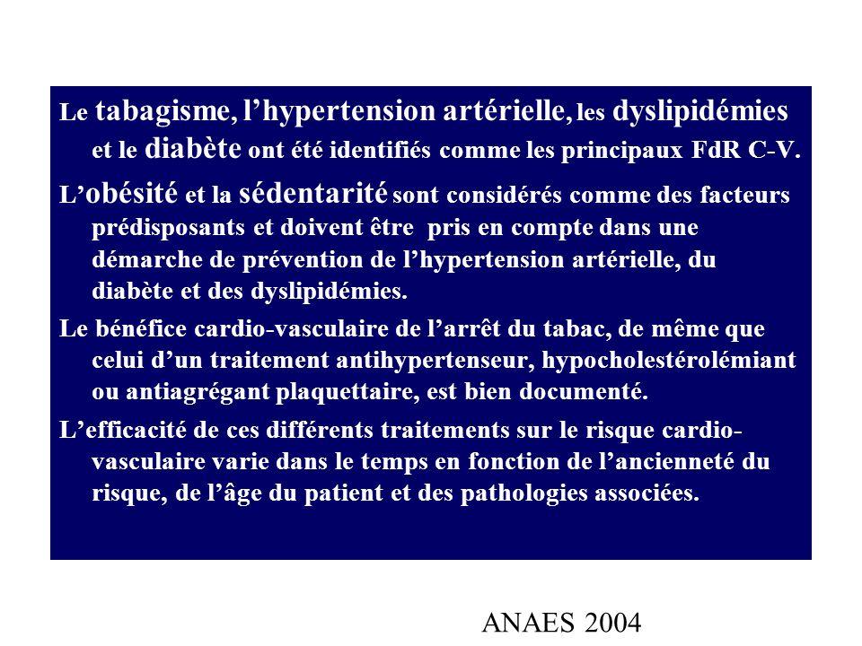 Le tabagisme, l'hypertension artérielle, les dyslipidémies et le diabète ont été identifiés comme les principaux FdR C-V.