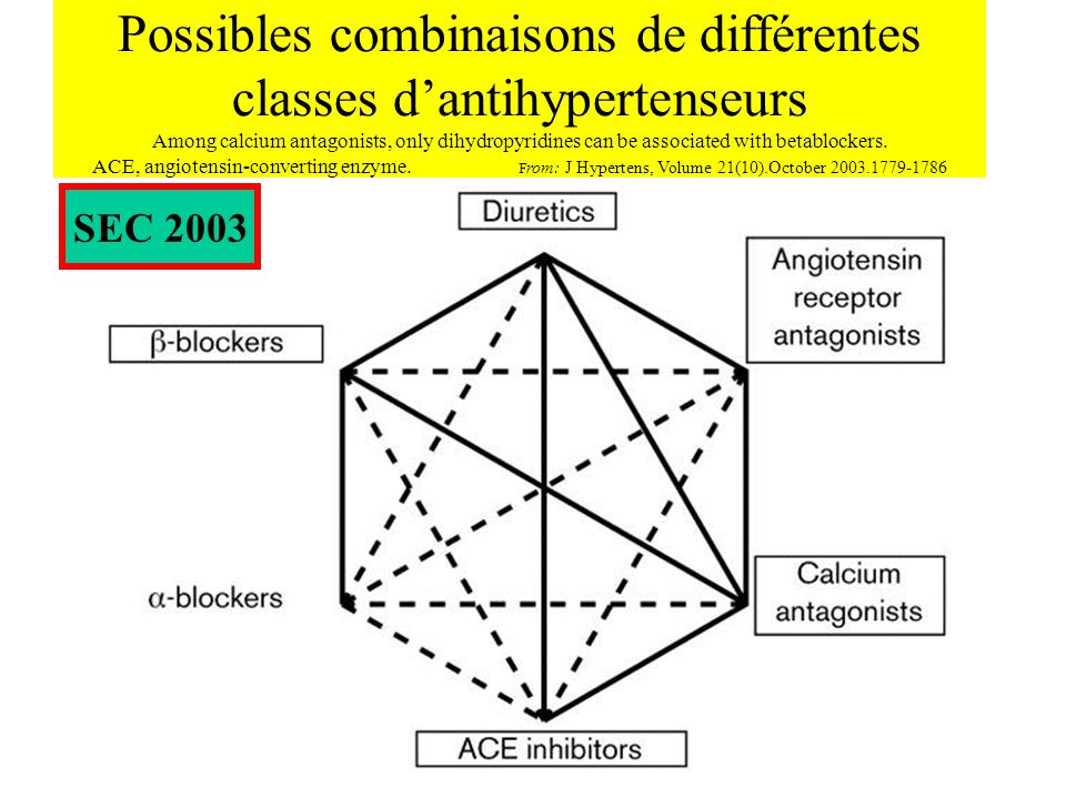 Possibles combinaisons de différentes classes d'antihypertenseurs Among calcium antagonists, only dihydropyridines can be associated with betablockers. ACE, angiotensin-converting enzyme. From: J Hypertens, Volume 21(10).October 2003.1779-1786