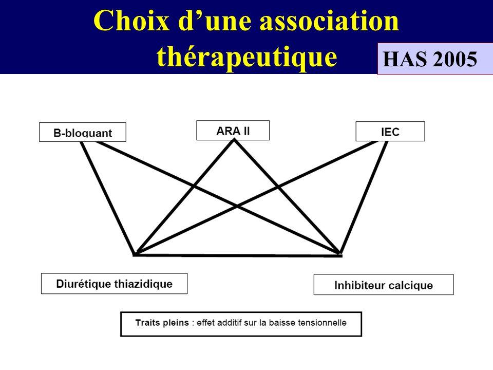 Choix d'une association thérapeutique