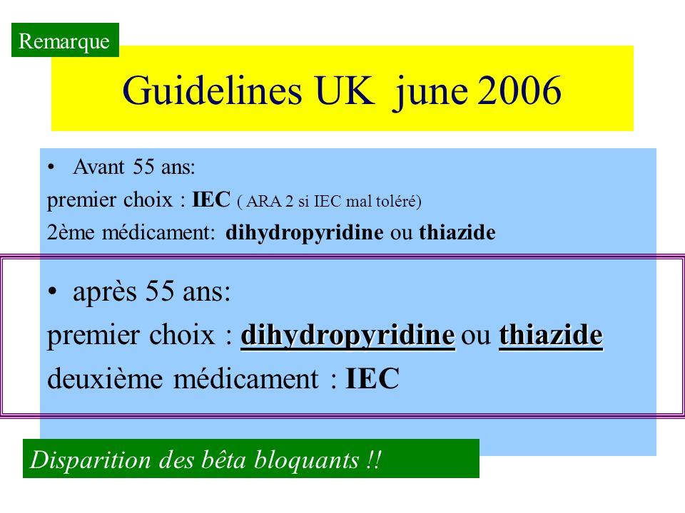 Guidelines UK june 2006 après 55 ans: