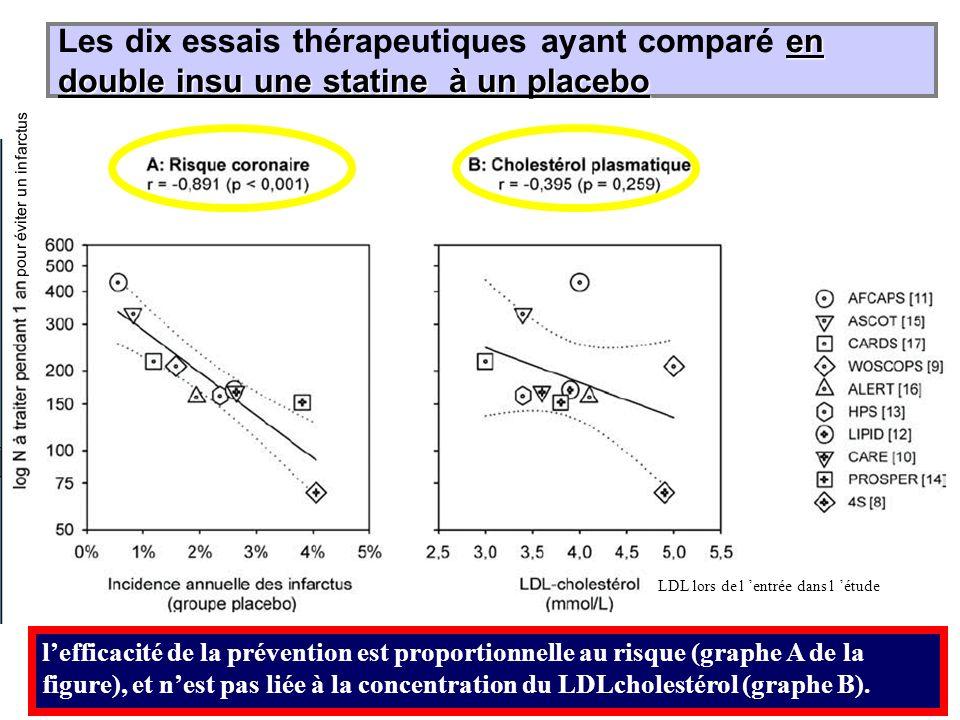 Les dix essais thérapeutiques ayant comparé en double insu une statine à un placebo