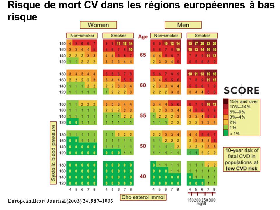Risque de mort CV dans les régions européennes à bas risque
