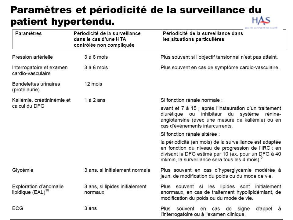 Paramètres et périodicité de la surveillance du patient hypertendu.