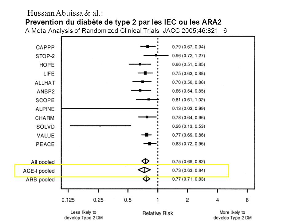 Hussam Abuissa & al.: Prevention du diabète de type 2 par les IEC ou les ARA2 A Meta-Analysis of Randomized Clinical Trials JACC 2005;46:821– 6