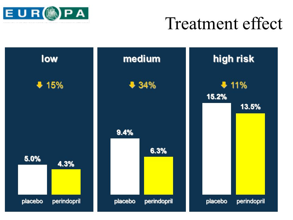 Treatment effect low medium high risk  15%  34%  11% 15.2% 13.5%