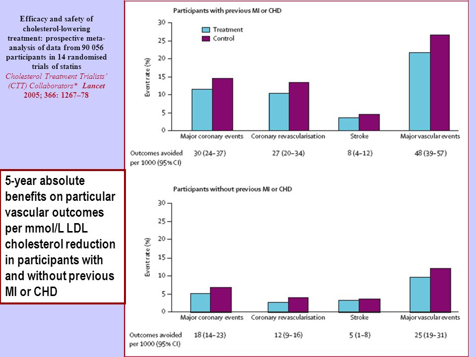 Efficacy and safety of cholesterol-lowering treatment: prospective meta-analysis of data from 90 056 participants in 14 randomised trials of statins Cholesterol Treatment Trialists' (CTT) Collaborators* Lancet 2005; 366: 1267–78