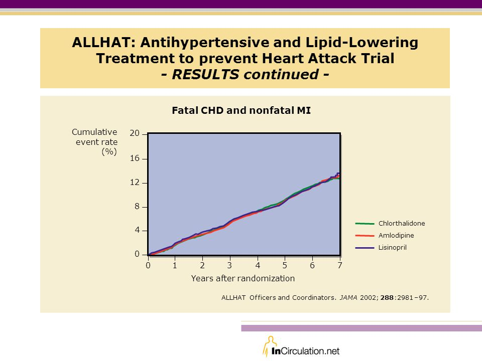 ALLHAT: Antihypertensive and Lipid-Lowering Treatment to prevent Heart Attack Trial - RESULTS continued -