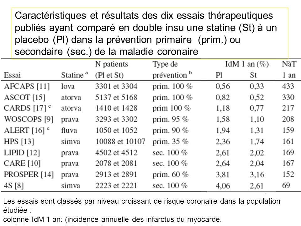 Caractéristiques et résultats des dix essais thérapeutiques publiés ayant comparé en double insu une statine (St) à un placebo (Pl) dans la prévention primaire (prim.) ou secondaire (sec.) de la maladie coronaire