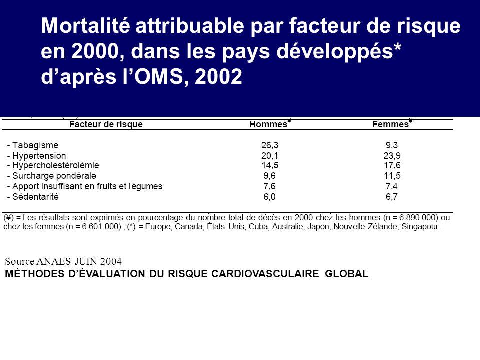 Mortalité attribuable par facteur de risque