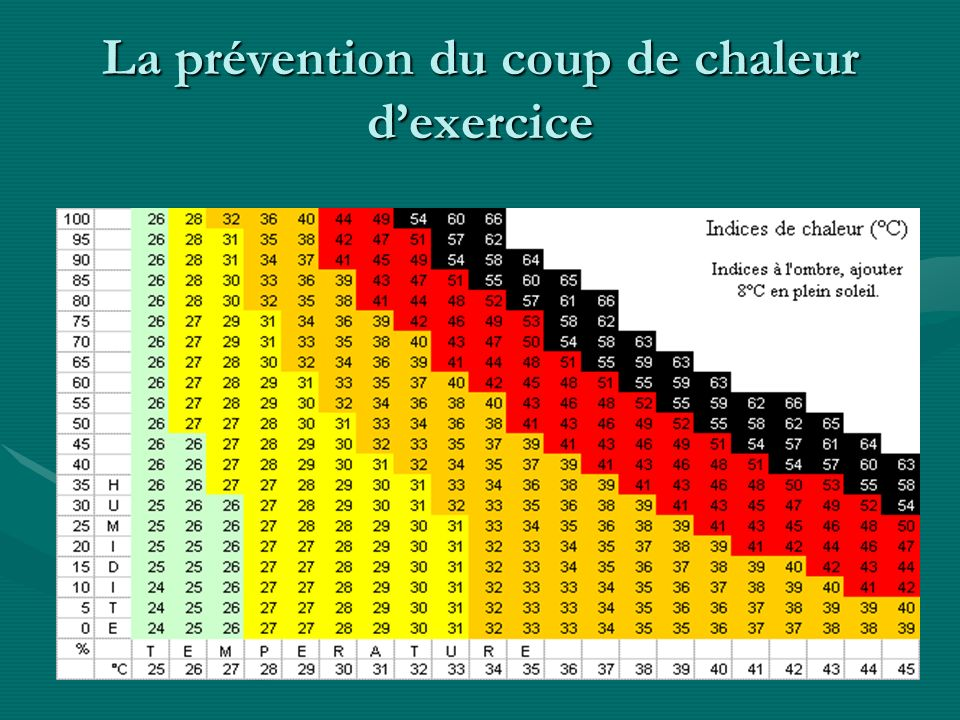 La prévention du coup de chaleur d'exercice