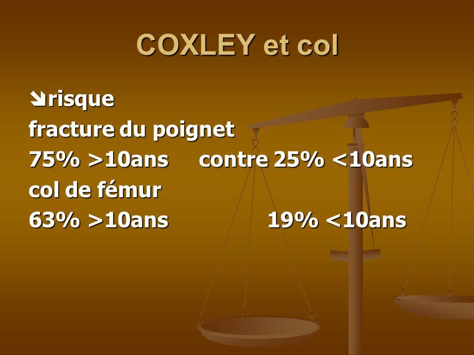 COXLEY et col risque fracture du poignet