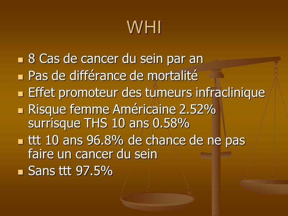WHI 8 Cas de cancer du sein par an Pas de différance de mortalité