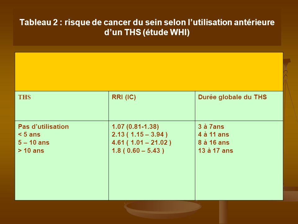 Tableau 2 : risque de cancer du sein selon l'utilisation antérieure d'un THS (étude WHI)