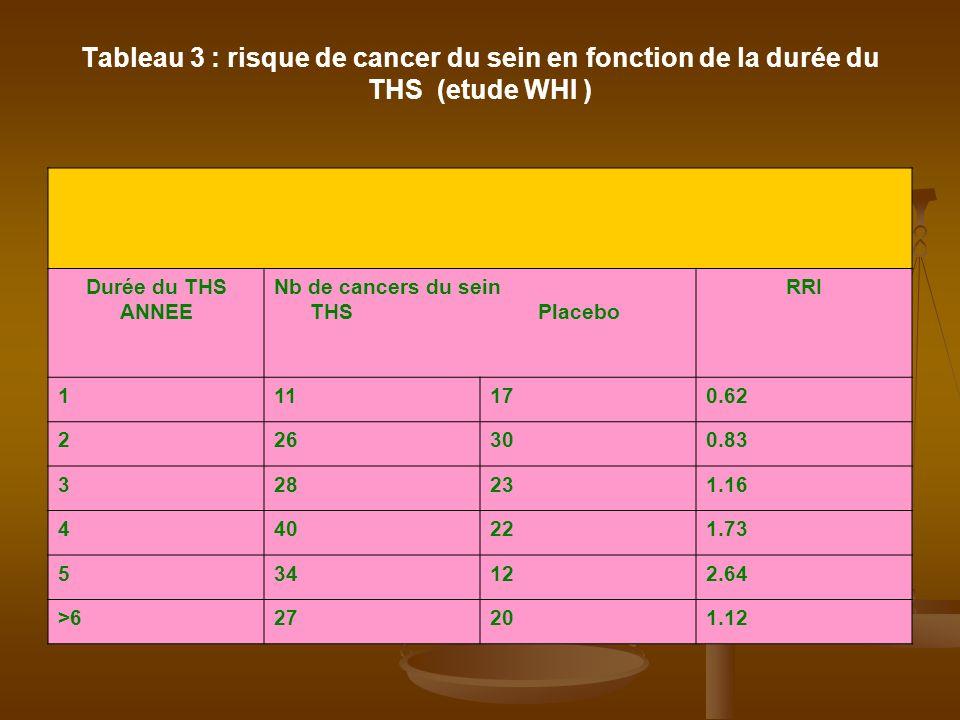 Tableau 3 : risque de cancer du sein en fonction de la durée du THS (etude WHI )