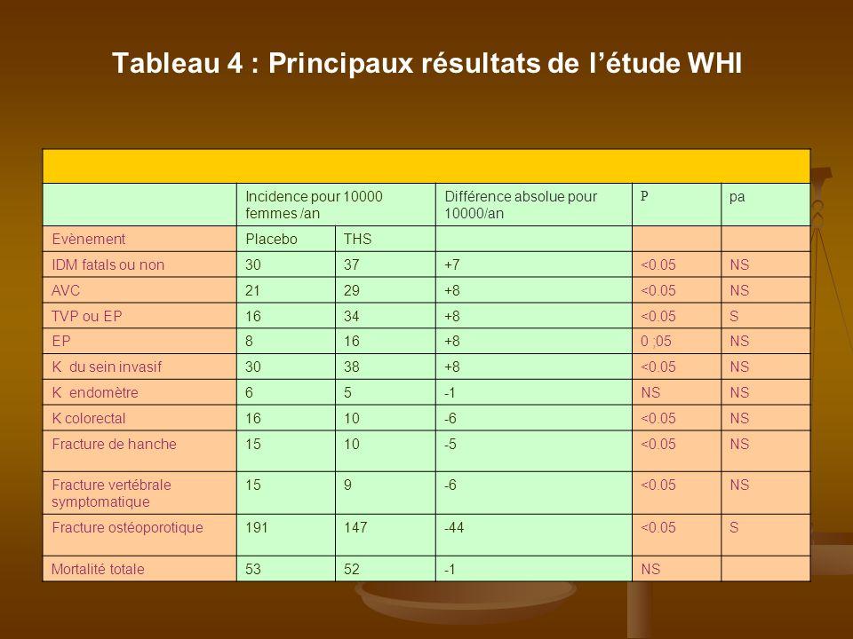 Tableau 4 : Principaux résultats de l'étude WHI