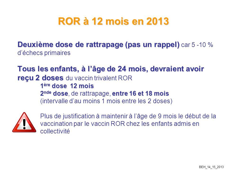 ROR à 12 mois en 2013 Deuxième dose de rattrapage (pas un rappel) car 5 -10 % d'échecs primaires.