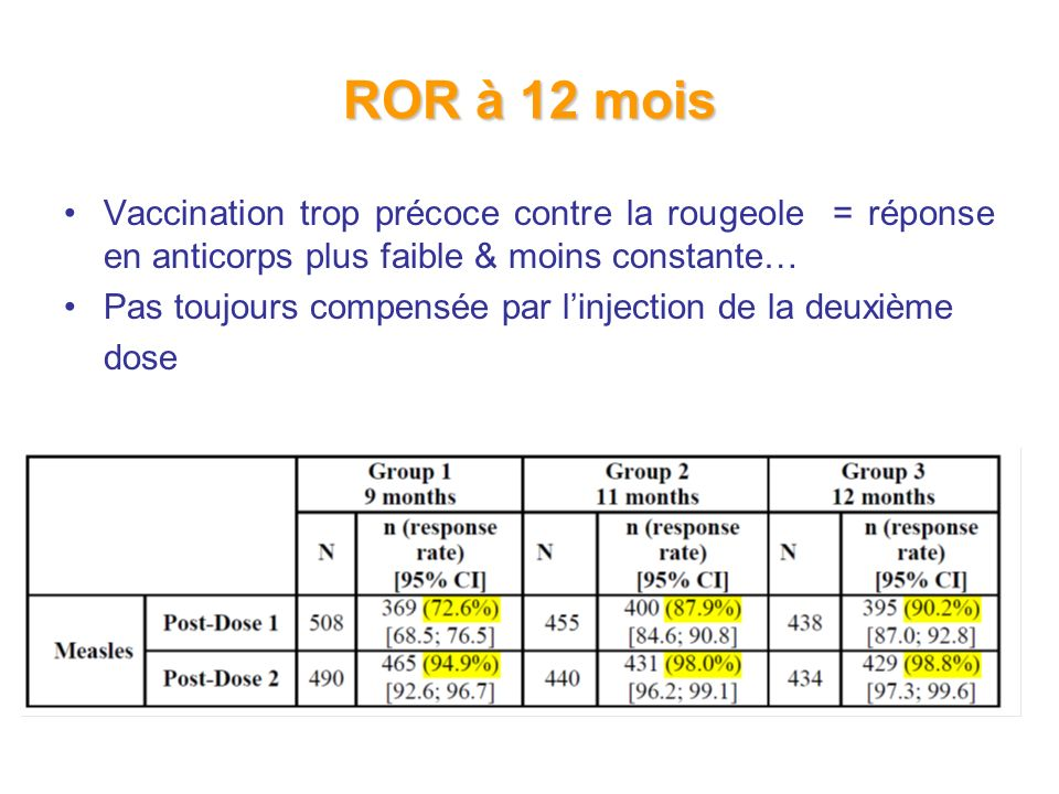 ROR à 12 mois Vaccination trop précoce contre la rougeole = réponse en anticorps plus faible & moins constante…